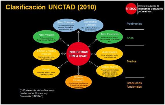 Clasificación UNCTAD